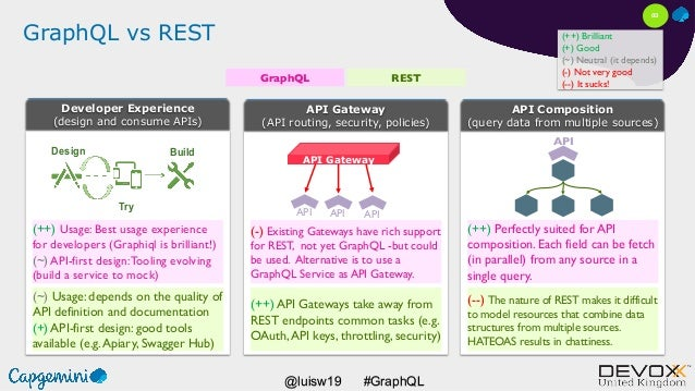 #GraphQL@luisw19 GraphQL vs REST GraphQL REST (++) Usage: Best usage experience for developers (Graphiql is brilliant!) (~...