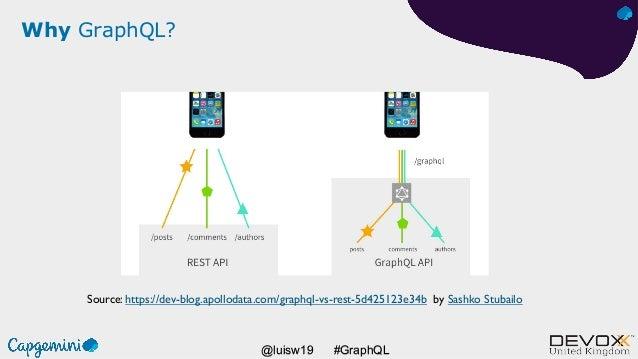 #GraphQL@luisw19 Why GraphQL? Source: https://dev-blog.apollodata.com/graphql-vs-rest-5d425123e34b by Sashko Stubailo