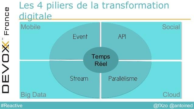 @fXzo @antoined#Reactive Les 4 piliers de la transformation digitale MobileMobile SocialSocial Big DataBig Data CloudCloud...