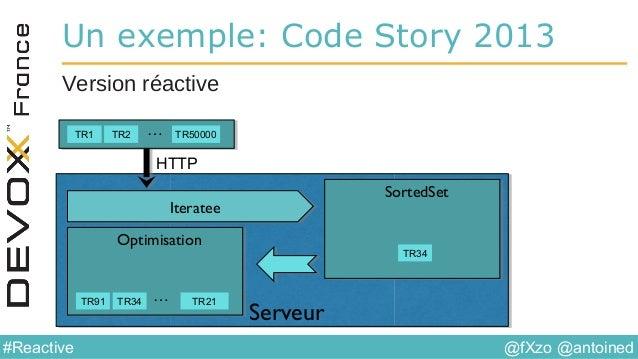 @fXzo @antoined#Reactive Un exemple: Code Story 2013 Version réactive TR1 TR2 TR50000… ServeurServeur SortedSetSortedSet O...
