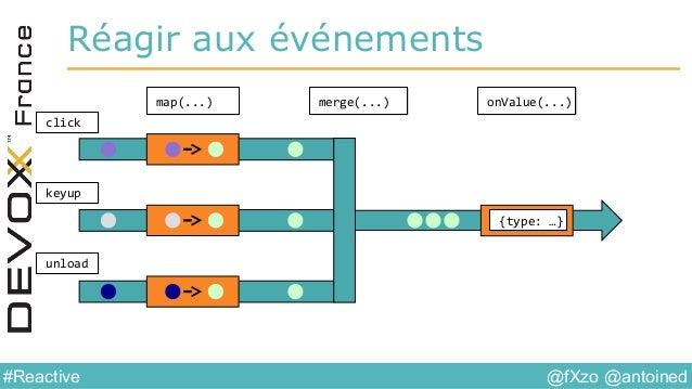 @fXzo @antoined#Reactive Réagir aux événements map(...)map(...) onValue(...)onValue(...)merge(...)merge(...) keyupkeyup un...