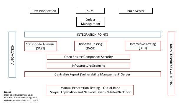 Dev Workstation Build Server Centralize Report (Vulnerability Management) Server SCM Static Code Analysis (SAST) Dynamic T...