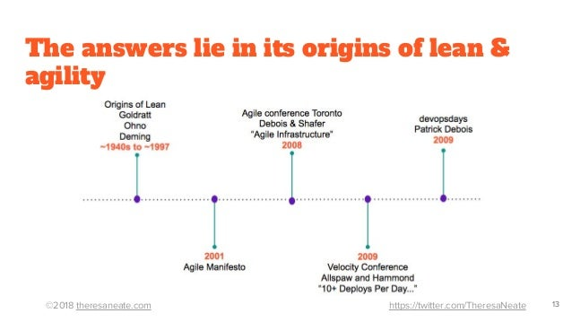 ©2018 theresaneate.com https://twitter.com/TheresaNeate The answers lie in its origins of lean & agility 13