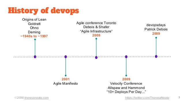 ©2018 theresaneate.com https://twitter.com/TheresaNeate History of devops 2001 Agile Manifesto 2009 Velocity Conference Al...