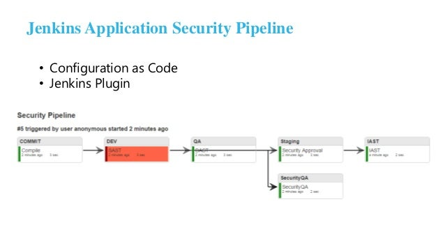Implementing An Application Security Pipeline In Jenkins