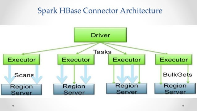 Apache Spark on Apache HBase: Current and Future