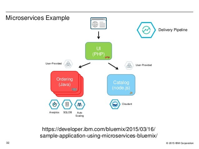 platform-as-a-service-cloud-foundry-and-ibm-bluemix-32-638 Examples Of Ibm Platforms on rational software development, cloud integration, cloud management, openpages grc, softlayer biginsights, lsf basic configuration administration ppt,