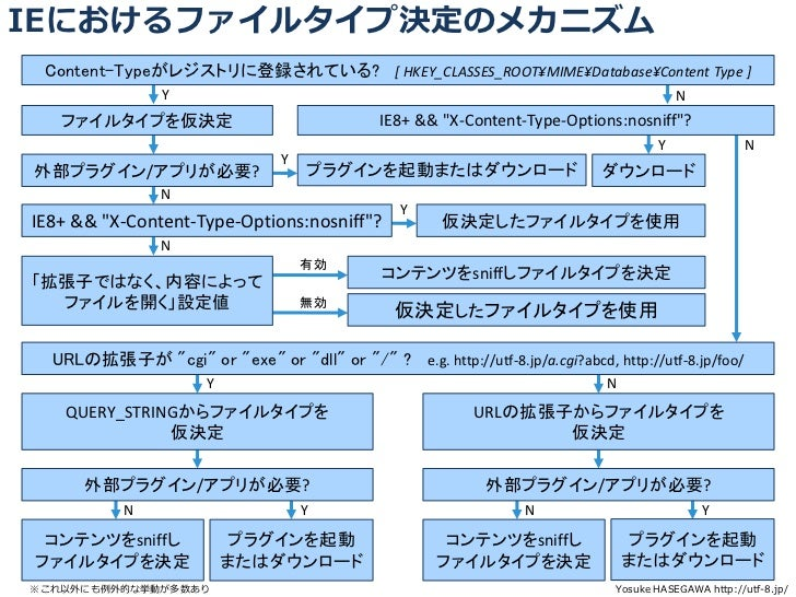 IEにおけるファイルタイプ決定のメカニズム Content-Typeがレジストリに登録されている? [ HKEY_CLASSES_ROOT¥MIME¥Database¥Content Type ]                 Y      ...