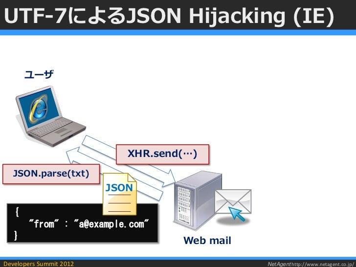 UTF-7によるJSON Hijacking (IE)       ユーザ                            XHR.send(…)  JSON.parse(txt)                         JSON...