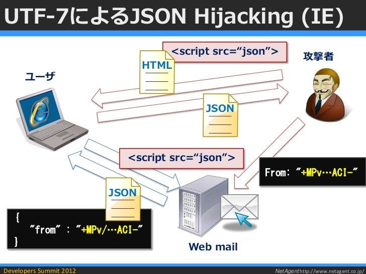 "UTF-7によるJSON Hijacking (IE)                                    <script src=""json"">                                        ..."