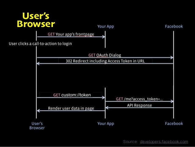 User's  Browser  Copyright 2013 OpenID Foundation Japan - All Rights Reserved. Source: developers.facebook.com
