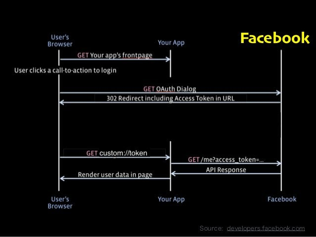 Facebook  Copyright 2013 OpenID Foundation Japan - All Rights Reserved. Source: developers.facebook.com