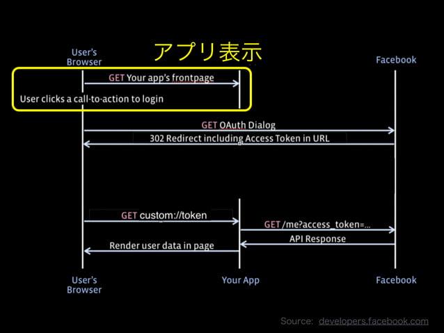 アプリ表示  Copyright 2013 OpenID Foundation Japan - All Rights Reserved.  Source: developers.facebook.com