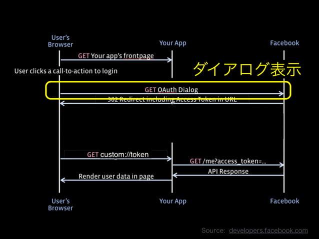 ダイアログ表示  Copyright 2013 OpenID Foundation Japan - All Rights Reserved. Source: developers.facebook.com