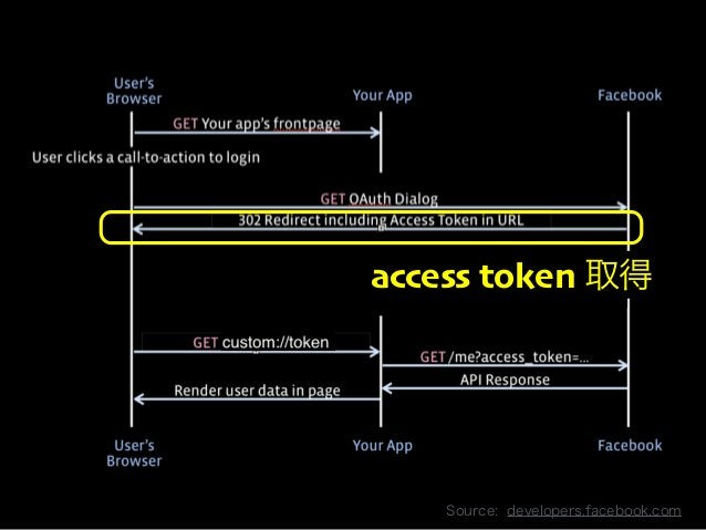 Copyright 2013 OpenID Foundation Japan - All Rights Reserved.  access token 取得  Source: developers.facebook.com
