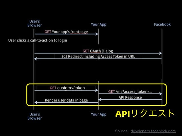 Copyright 2013 OpenID Foundation Japan - All Rights Reserved.  APIリクエスト  Source: developers.facebook.com