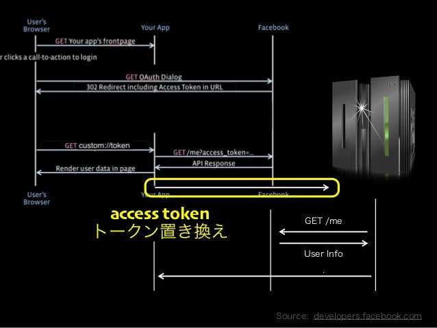 Copyright 2013 OpenID Foundation Japan - All Rights Reserved.  GET /me  User Info  :  access token  トークン置き換え  Source: deve...