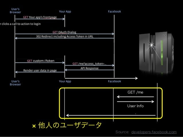 Copyright 2013 OpenID Foundation Japan - All Rights Reserved.  GET /me  User Info  :  Source: developers.facebook.com  × 他...