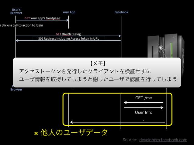 アクセストークンを発行したクライアントを検証せずに  ユーザ情報を取得してしまうと謝ったユーザで認証を行ってしまう  Copyright 2013 OpenID Foundation Japan - All Rights Reserved.  ...