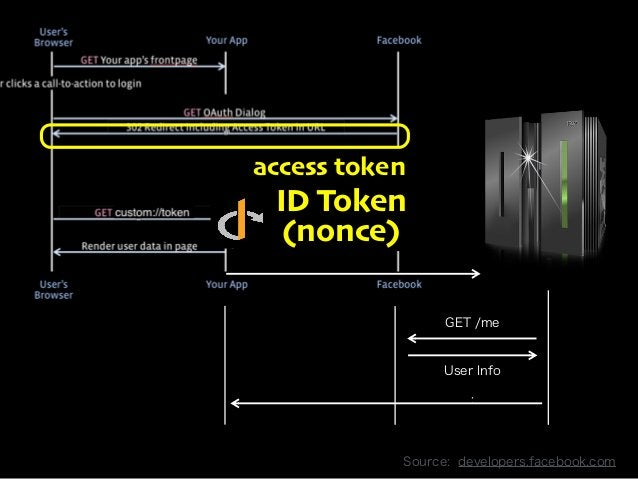 access token  ID Token  (nonce)  Copyright 2013 OpenID Foundation Japan - All Rights Reserved.  GET /me  User Info  :  Sou...