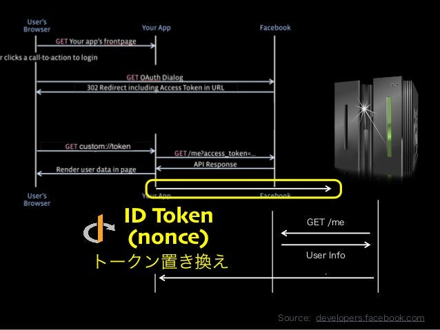 ID Token  (nonce)  Copyright 2013 OpenID Foundation Japan - All Rights Reserved.  GET /me  User Info  :  Source: developer...