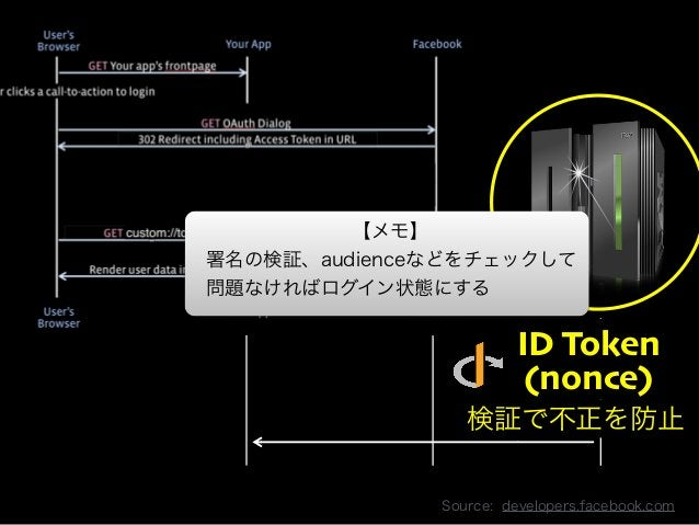 Copyright 2013 OpenID Foundation Japan - All Rights Reserved.  ID Token  (nonce)  GET /me  検User 証でInfo  不正を防止  :  Source:...