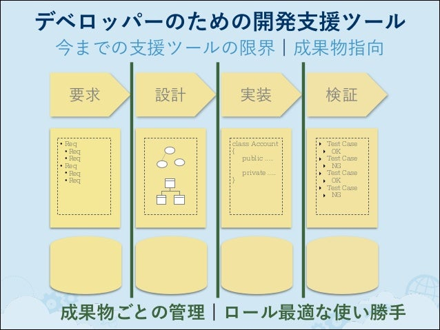 デベロッパーのための開発支援ツール これからの支援ツール ¦ 流れ指向 アイデア 要件の 優先順位  ビルド タスク テスト  ブランチ / 変更セット 各ファイルの 変更履歴  バグ