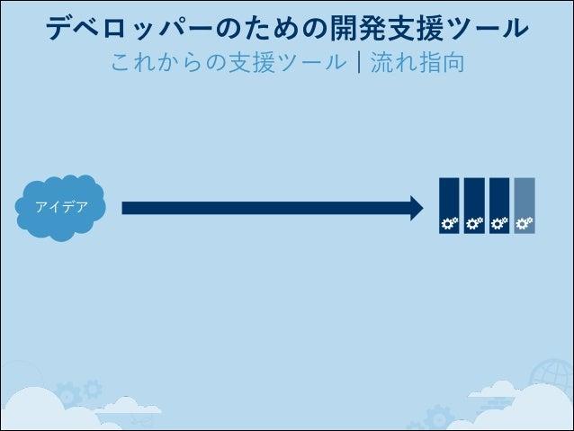デベロッパーのための開発支援ツール これからの支援ツール ¦ 複雑さへの対応 アイデア 要件の 優先順位  ビルド タスク テスト  ブランチ / 変更セット 各ファイルの 変更履歴  バグ