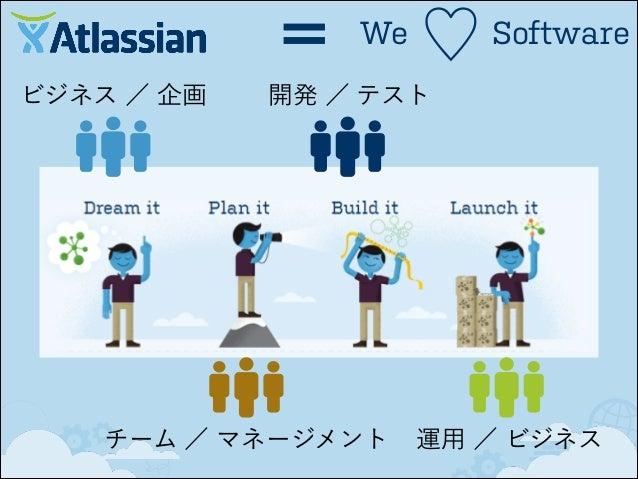 =  ビジネス モデル  We  ♡  Software  成長し続ける  ✓ ノーセールス (口コミ)  ✓ 枯れた分野で躍進  ✓ エキスパート  ✓ ユーザーの支持  ✓ 開発にフォーカス  ✓ イノベーションへの貢献
