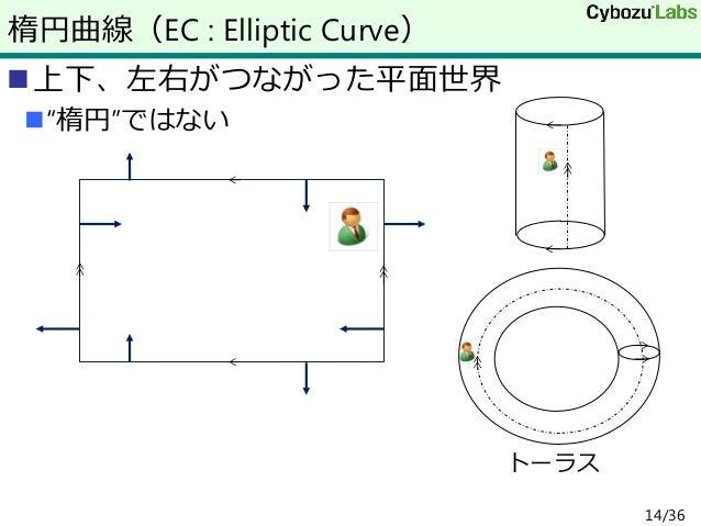 締め上げ暗号分析 - Rubber-hose cryptanalysis - JapaneseClass.jp