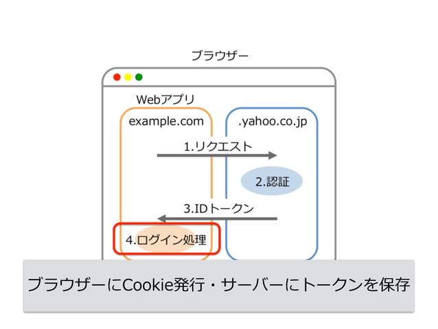 ブラウザーにCookie発⾏行行・サーバーにトークンを保存 【memo】 Cookieを発行してトークンを保存する。 Webの場合、トークン・Cookieの管理は それほど難しくはない。