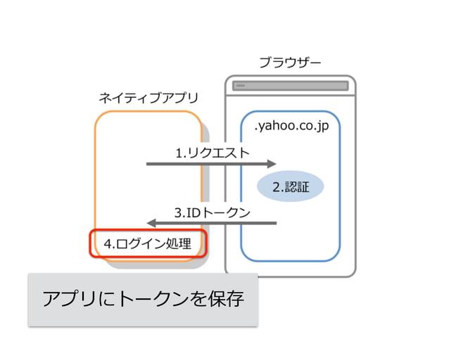 ネイティブ・WebViewハイブリッドアプリ  実装が⼤大変だけどより汎⽤用的な ハイブリッドアプリとブラウザーパターン