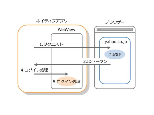(アプリ内にトークンを保存)  WebView経由でページにアクセス