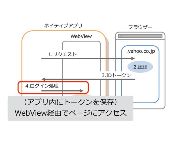 OpenID Connectトークンの種類 アクセストークン  リフレッシュトークン  IDトークン