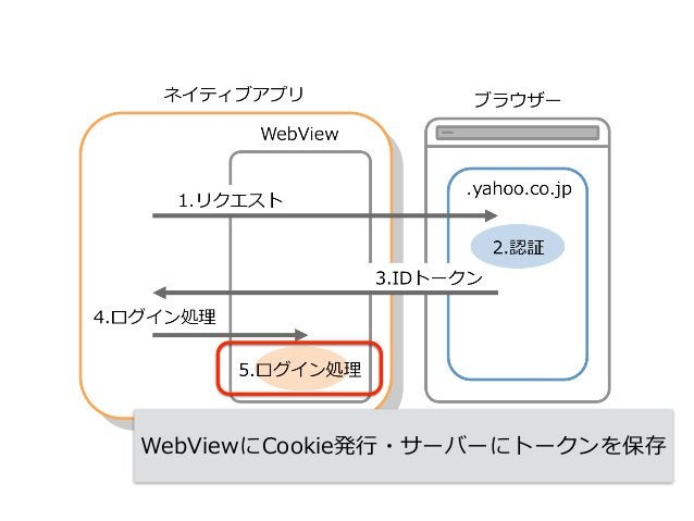 OpenID Connectトークンの種類 アクセストークン  リフレッシュトークン  IDトークン 【memo】 前述でIDトークンが登場してきたが、 OpenID Connect(以下、OIDC)では 3つのトークンが定義されてい...