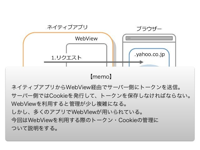 OpenID Connect, ふたつのトークンの物語 http://blog.openid.or.jp/post/12874061176/openid-‐‑‒connect-‐‑‒tale-‐‑‒of-‐‑‒two-‐‑‒tokens