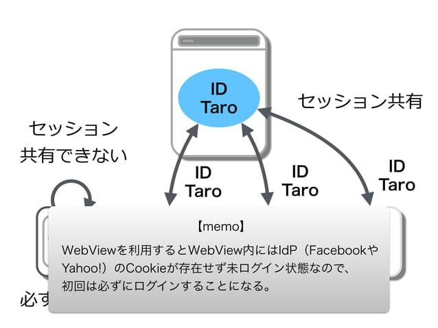 WebView  SSL通信・ドメインを確認できない フィッシング?暗号化通信 されている?