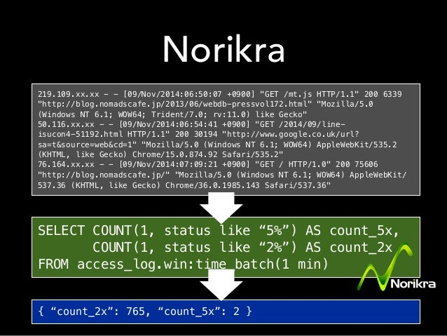 After Norika Web access_log in_tail Web access_log Web access_log aggregate SQL投入 Norikra