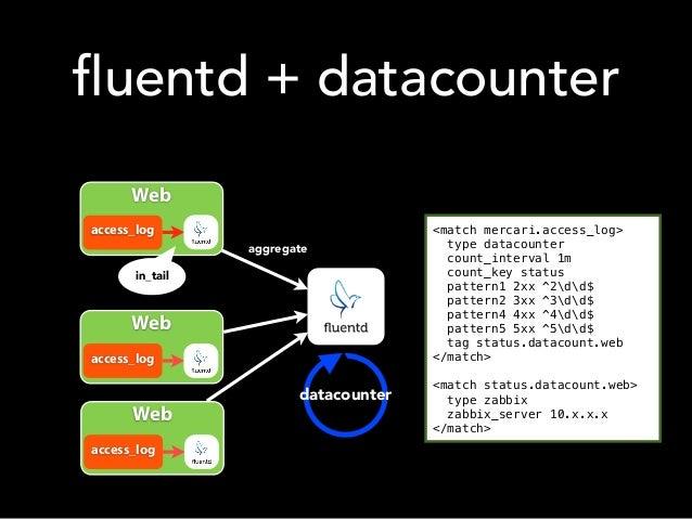 fluentd + datacounter Web access_log in_tail Web access_log Web access_log aggregate datacounter <match mercari.access_log...