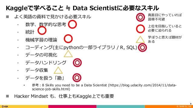 ©DeNA Co.,Ltd. Kaggleで学べること ≒ Data Scientistに必要なスキル n よく英語の資料で⾒かける必要スキル ⁃ 数学、数学的な思考 ⁃ 統計 ⁃ 機械学習の理論 ⁃ コーディング(主にpythonの⼀部...