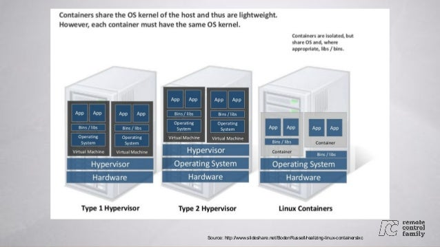 Containerizing Your Development Infrastructure Slide 3