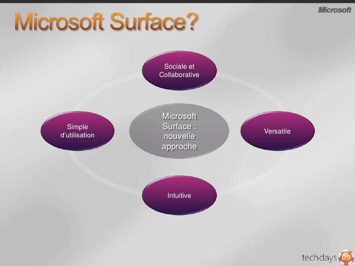 Microsoft Surface?<br />Sociale et Collaborative<br />Microsoft Surface : nouvelle approche<br />Versatile <br />Simple d'...