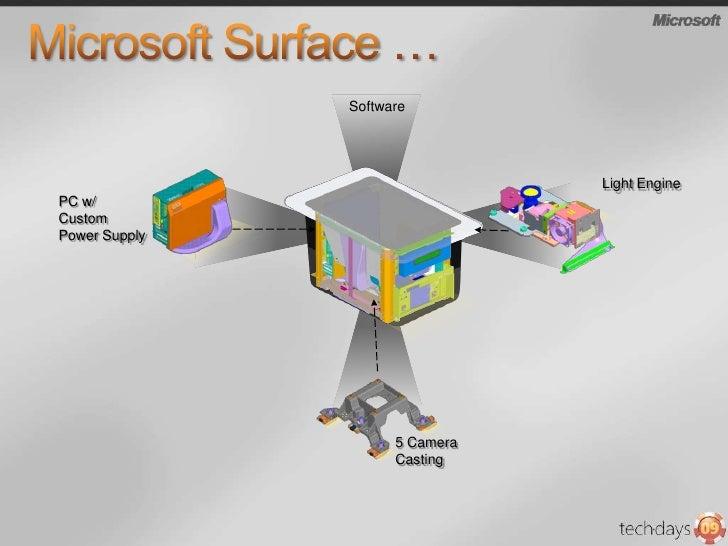 Microsoft Surface …<br />Software<br />PC w/ Custom Power Supply<br />Light Engine<br />5 Camera Casting<br />