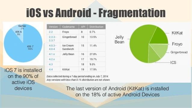 Dev Wars - iOS vs Android vs Titanium