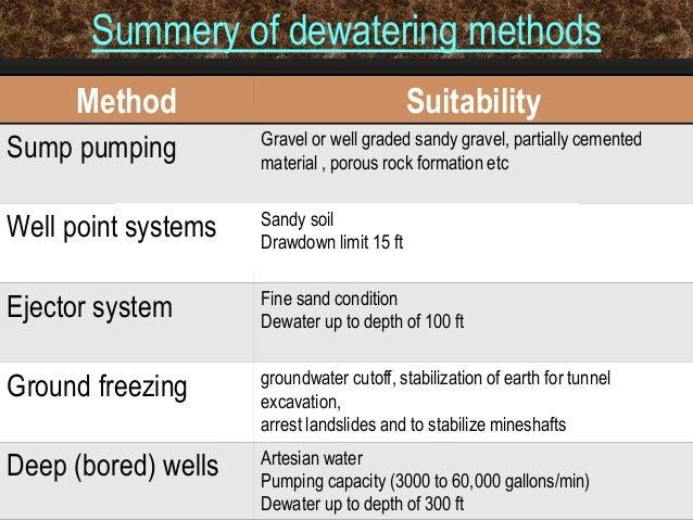 Methods Of Dewatering