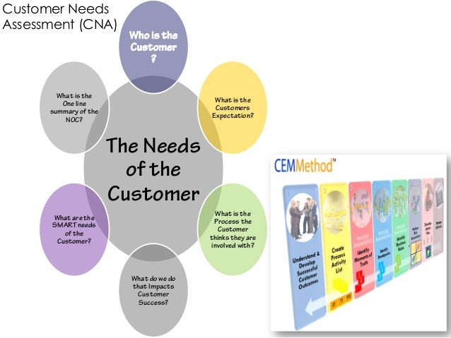 Customer NeedsAssessment (CNA)                         Who is the                         Customer                        ...