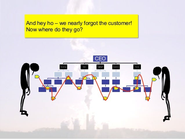 And hey ho – we nearly forgot the customer!Now where do they go?                                  CEO                     ...