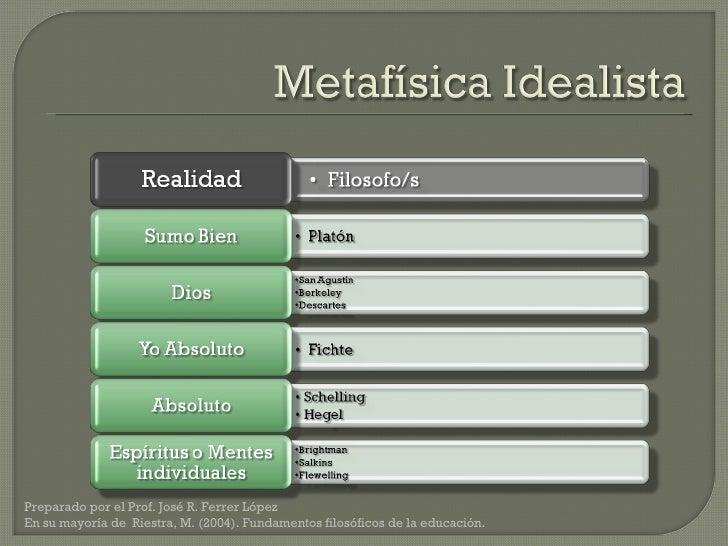 Preparado por el Prof. José R. Ferrer López  En su mayoría de  Riestra, M. (2004). Fundamentos filosóficos de la educación.