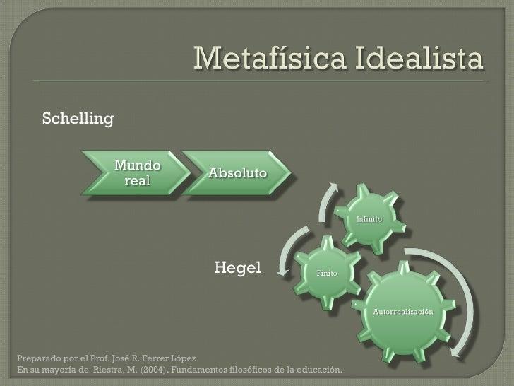 Schelling Hegel Preparado por el Prof. José R. Ferrer López  En su mayoría de  Riestra, M. (2004). Fundamentos filosóficos...