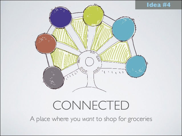 CONNECTED A place where you want to shop for groceries Idea #4